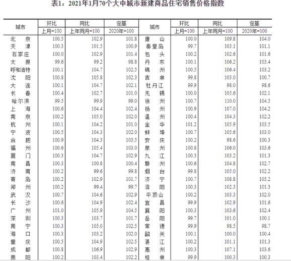 70城房价公布:46城二手房价同比上涨,深圳15.3%领涨
