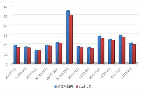 6月,常熟一、二手房共计成交2846套,环比减少19.29%