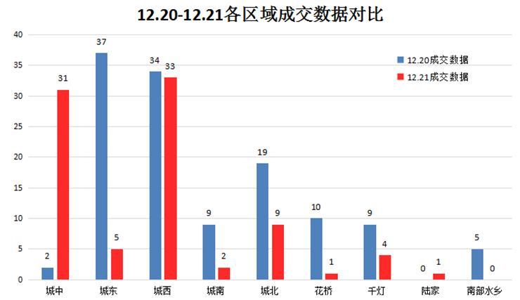 12月21日楼市成交86套跌31.20% 仅2盘成交上双