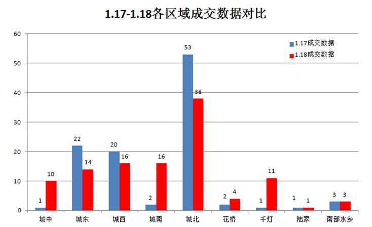 1月18日楼市成交113套涨7.62% 各区成交平平