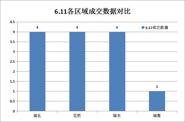 昨日(6.11)昆山楼市成交269套 刚需盘最受欢迎