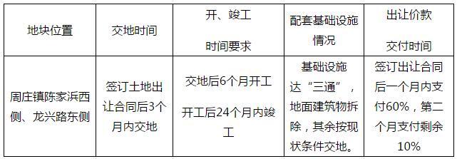 昆地网挂字4号:周庄镇陈家浜西侧、龙兴路东侧地块的挂牌出让公告