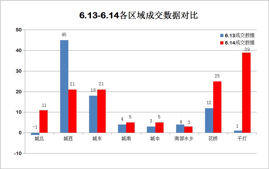昨日(6.14)昆山楼市成交130套,环比大涨51.2%