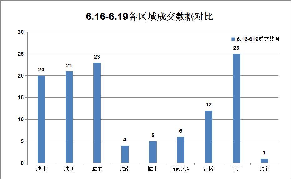 前四日(6.16-6.19)昆山楼市成交117套 以刚需销量为主