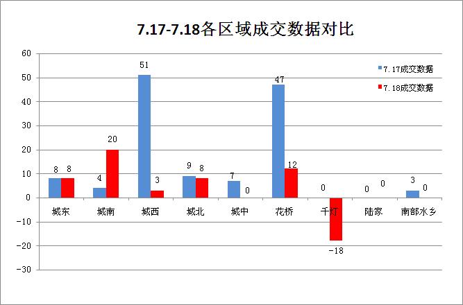 昨日(7.18)昆山楼市成交33套跌74.42% 千灯退房18套