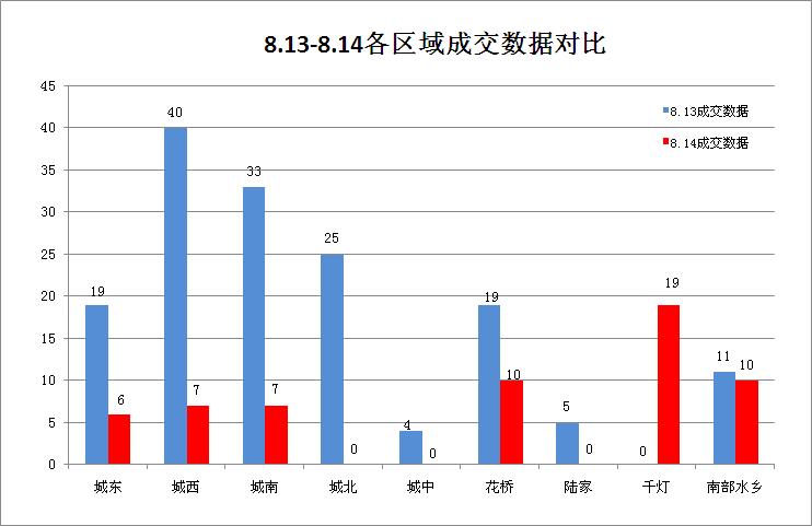 昨日(8.14)昆山楼市成交59套跌62.18% 千灯热盘NO1