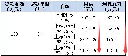 利率连涨21月,昆山最高上浮40%…买房之路太遥远