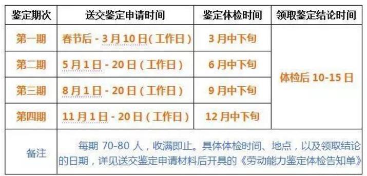 张家港市2018年病退劳动能力鉴定时间公布