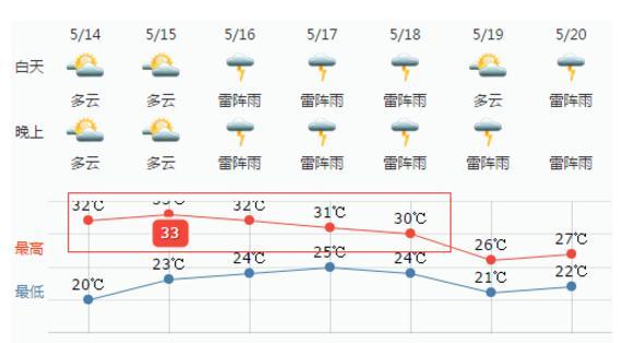 张家港天气开挂了!33℃+雷阵雨!还有这三条路要半封闭施工