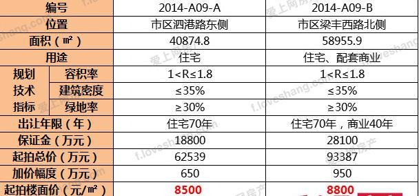 张家港2018城西 挂两宗宅地平均起拍楼面价8500/8800元/平米!