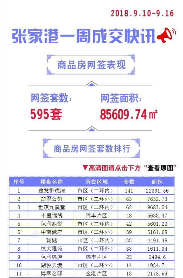 9/10-9/16:张家港商品房成交595套